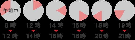 午前中(8-12時)、12-14時、14-16時、16-18時、18-20時、19-21時